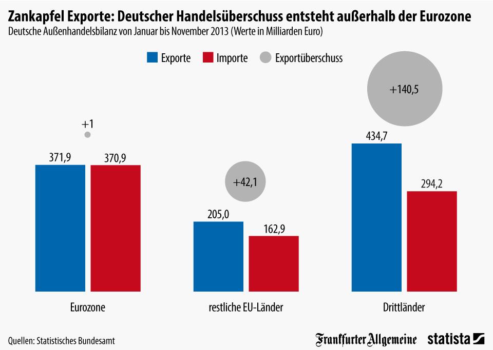 Infografik: Deutscher Handelsüberschuss ensteht außerhalb der Eurozone | Statista