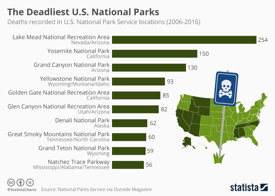 Infographic: The Deadliest U.S. National Parks | Statista