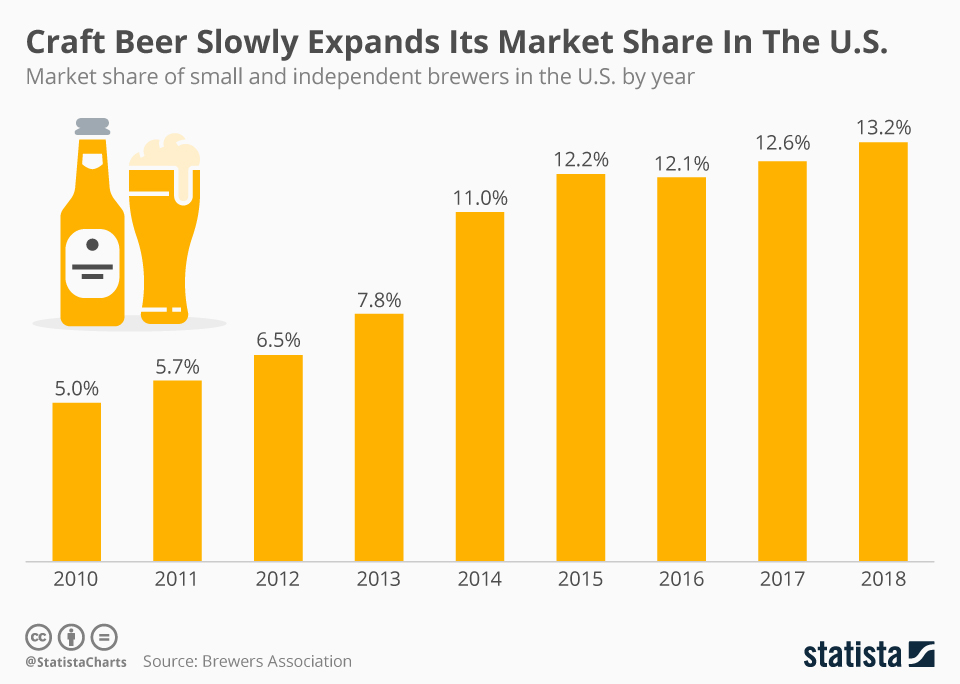 Infographic: Craft Beer Slowly Expands Its Market Share In The U.S.  | Statista