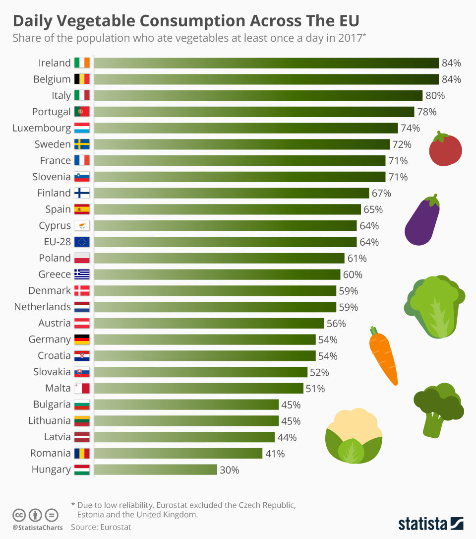 Infographic: Daily Vegetable Consumption Across The EU | Statista