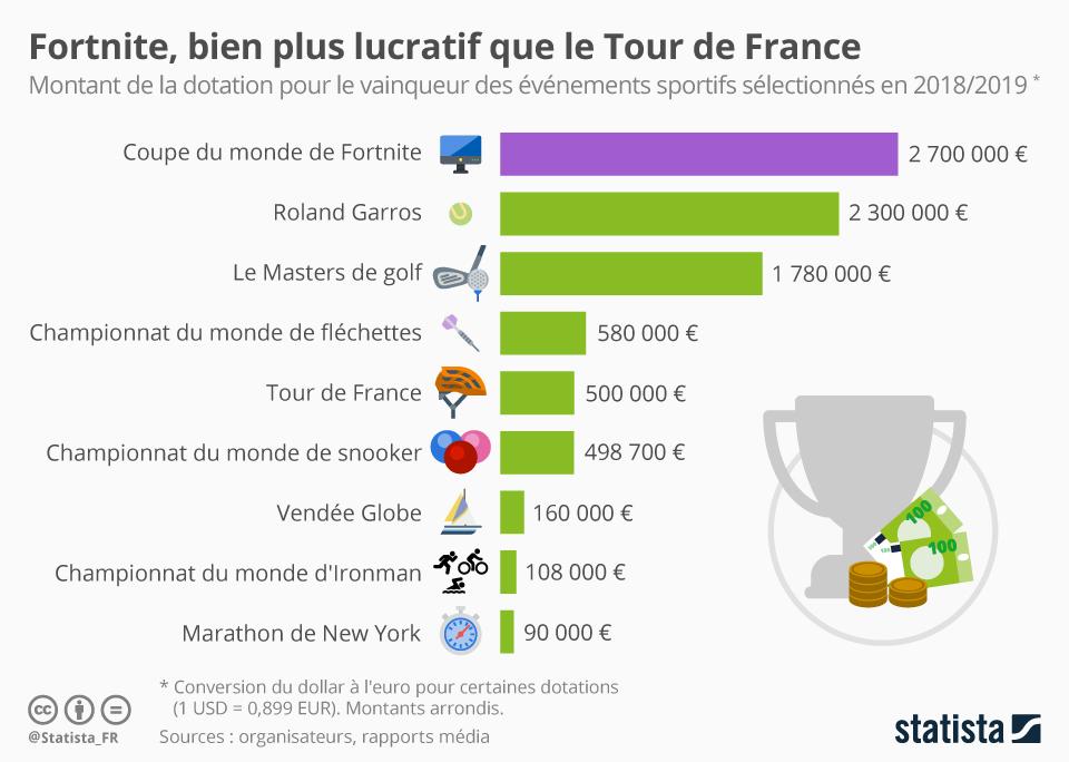 Infographie: Fortnite, bien plus lucratif que le Tour de France | Statista