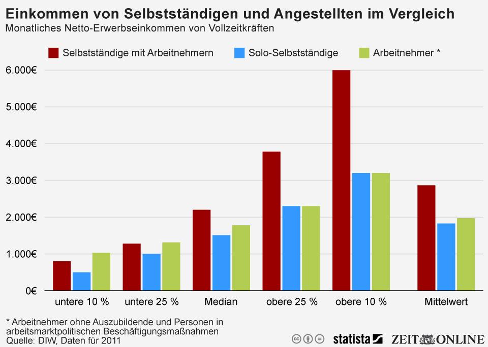 Infografik: Viele Selbstständige verdienen deutlich weniger als den Mindestlohn | Statista