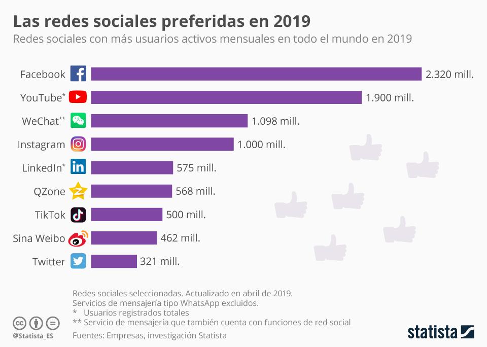 Infografía: Las redes sociales preferidas en 2019  | Statista