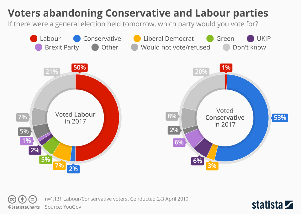 Infographic: Voters abandoning Conservative and Labour parties | Statista