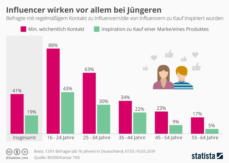 Infografik: Influencer wirken vor allem bei Jüngeren | Statista