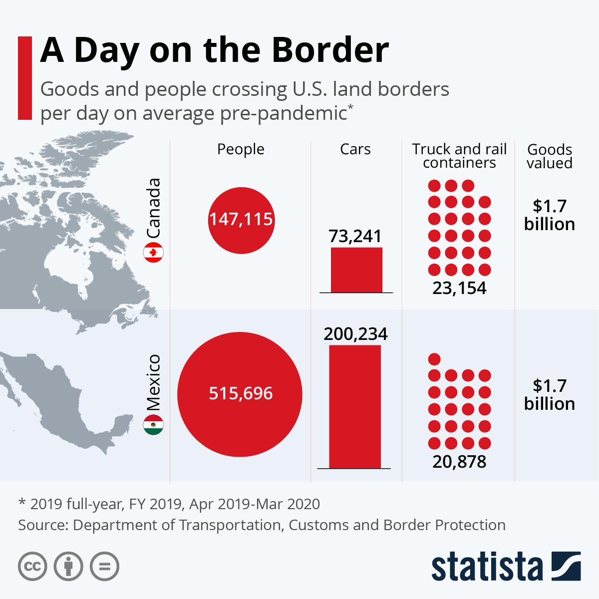 Infographic: U.S.-Mexico Cross-Border Trade is Worth US$1.7 Billion per Day | Statista