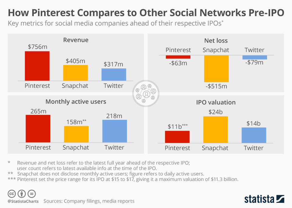 Infographic: How Pinterest Compares to Other Social Networks Pre-IPO | Statista