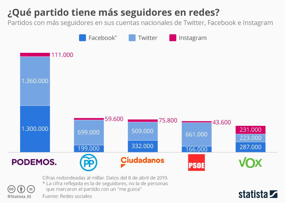 Infografía: ¿Es cierto que VOX es el partido con más seguidores en las redes? | Statista