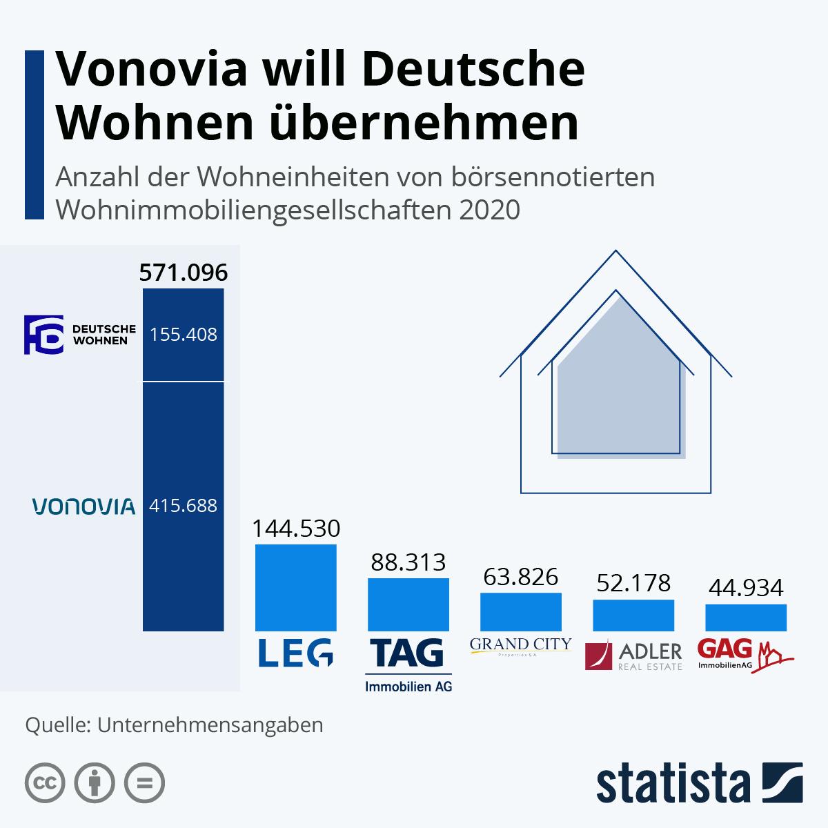 Infografik: Vonovia will Deutsche Wohnen übernehmen | Statista
