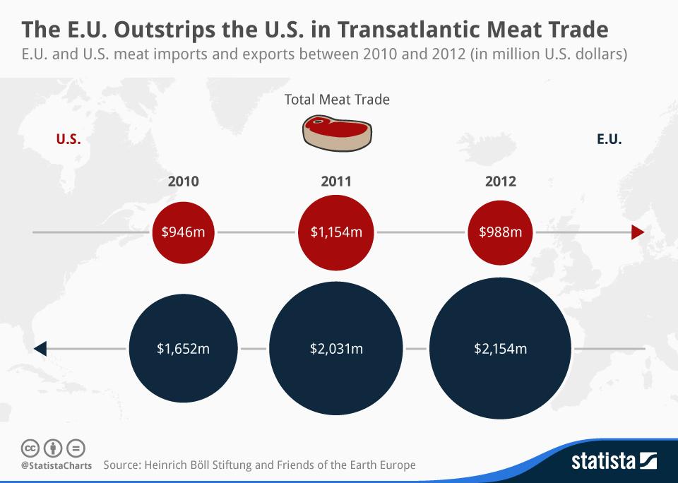 Infographic: The E.U. Outstrips the U.S. in Transatlantic Meat Trade | Statista