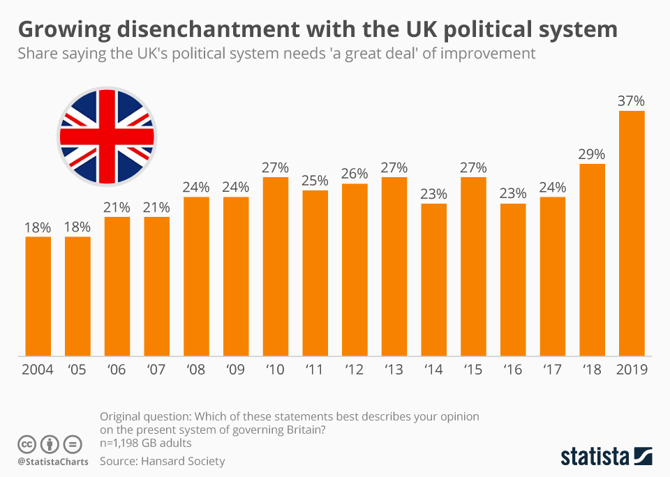 Infographic: Growing disenchantment with the UK political system   Statista