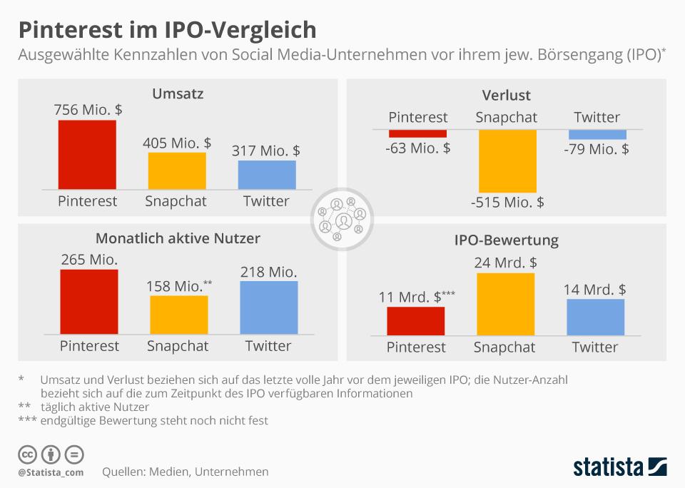 Infografik: Pinterest im IPO-Vergleich   Statista