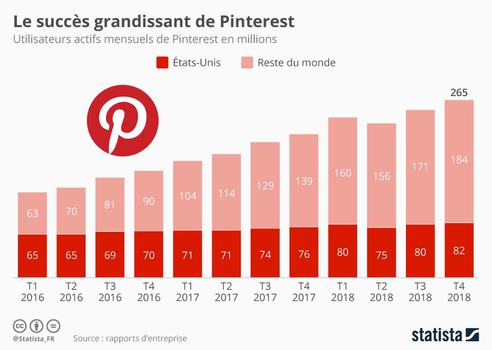 Infographie: Le succès grandissant de Pinterest | Statista