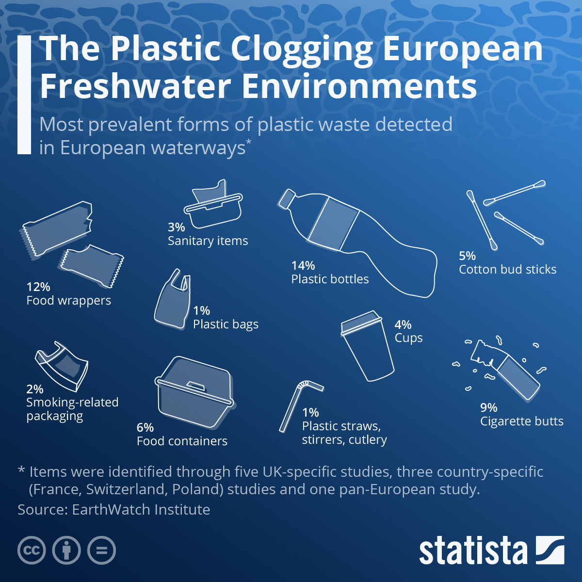 Infographic: Plastic Free July: The Plastic Clogging European Freshwater Environments   Statista