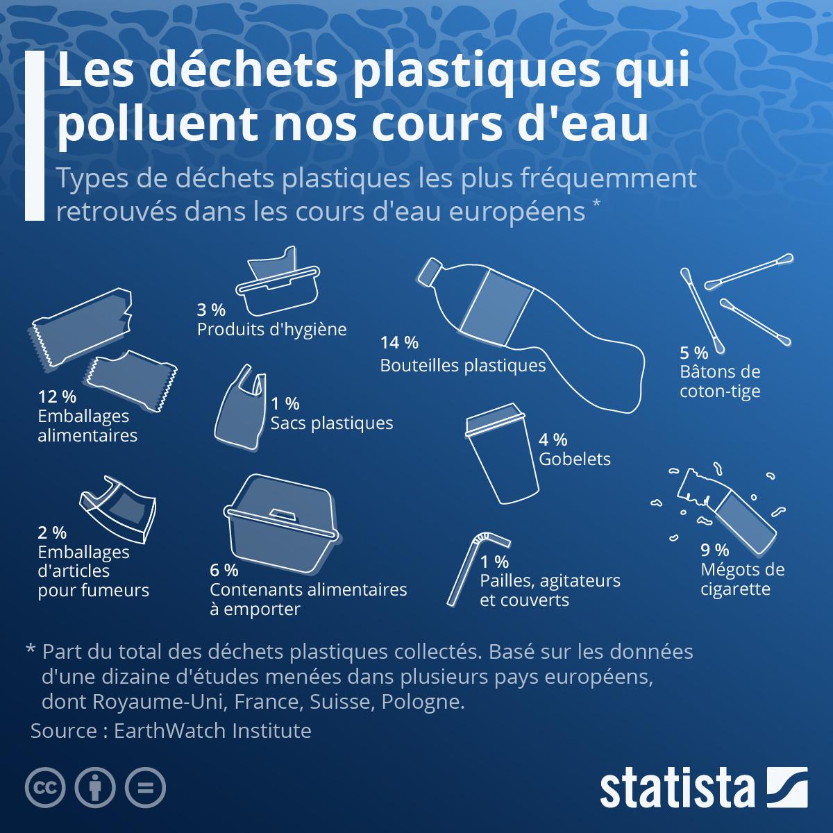 Infographie: Les déchets plastiques qui prolifèrent dans nos rivières | Statista