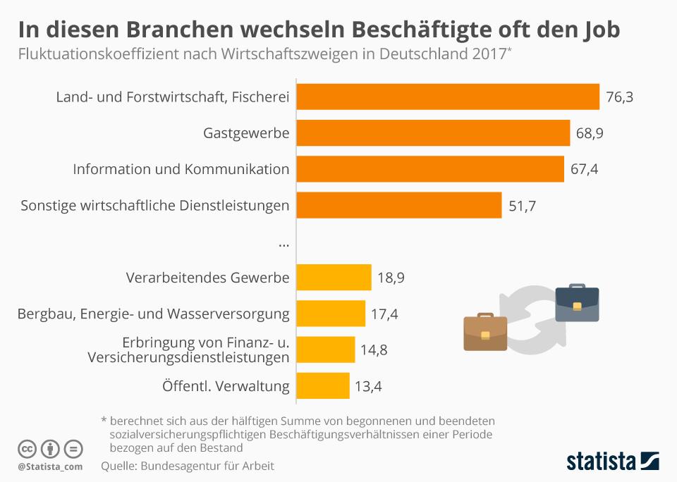 Infografik: In diesen Branchen wechseln Beschäftigte oft den Job | Statista