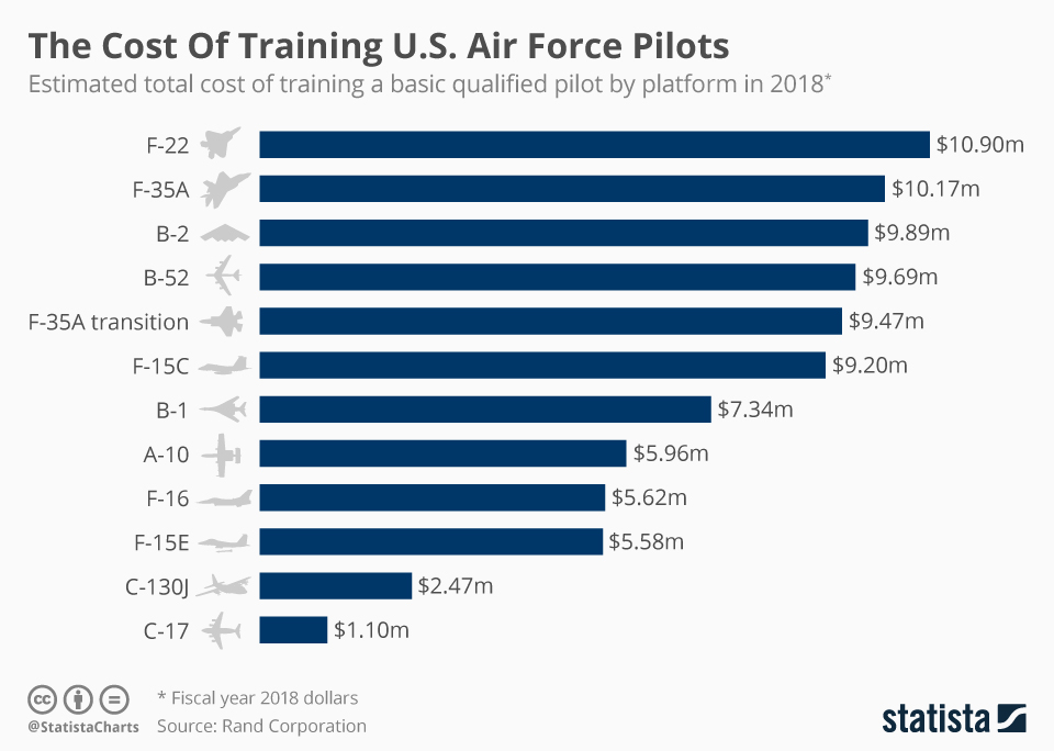 Infographic: The Cost Of Training U.S. Air Force Pilots  | Statista