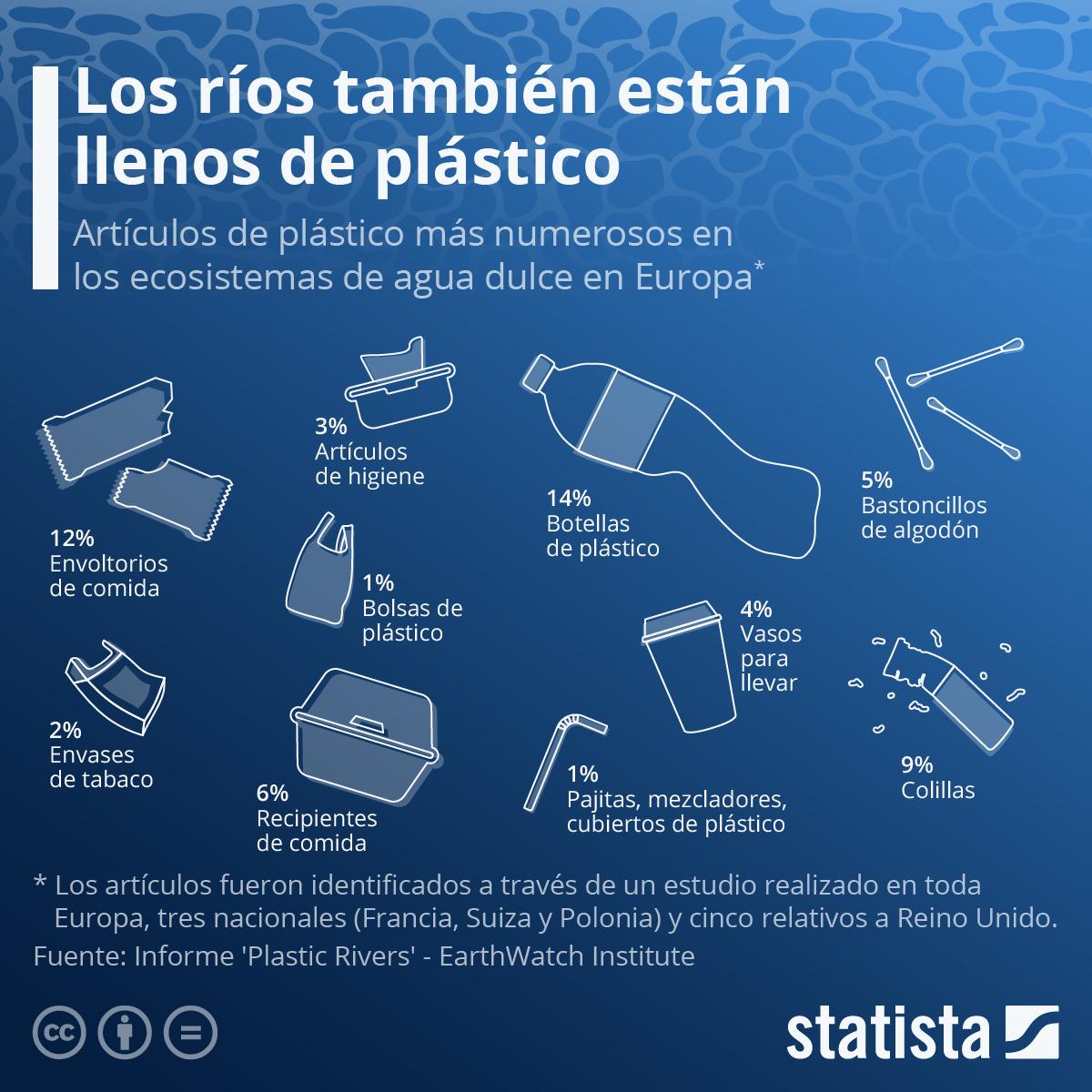 Infografía: No solo los océanos están llenos de plástico | Statista