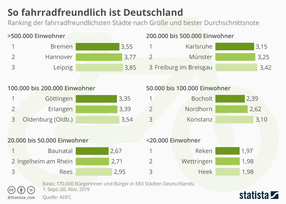Infografik: Die fahrradfreundlichsten Städte Deutschlands | Statista