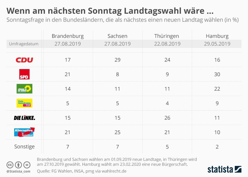 Infografik: Wenn am nächsten Sonntag Landtagswahl wäre... | Statista