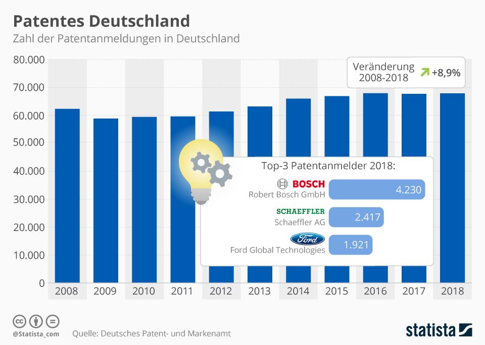 Infografik: Patentes Deutschland | Statista