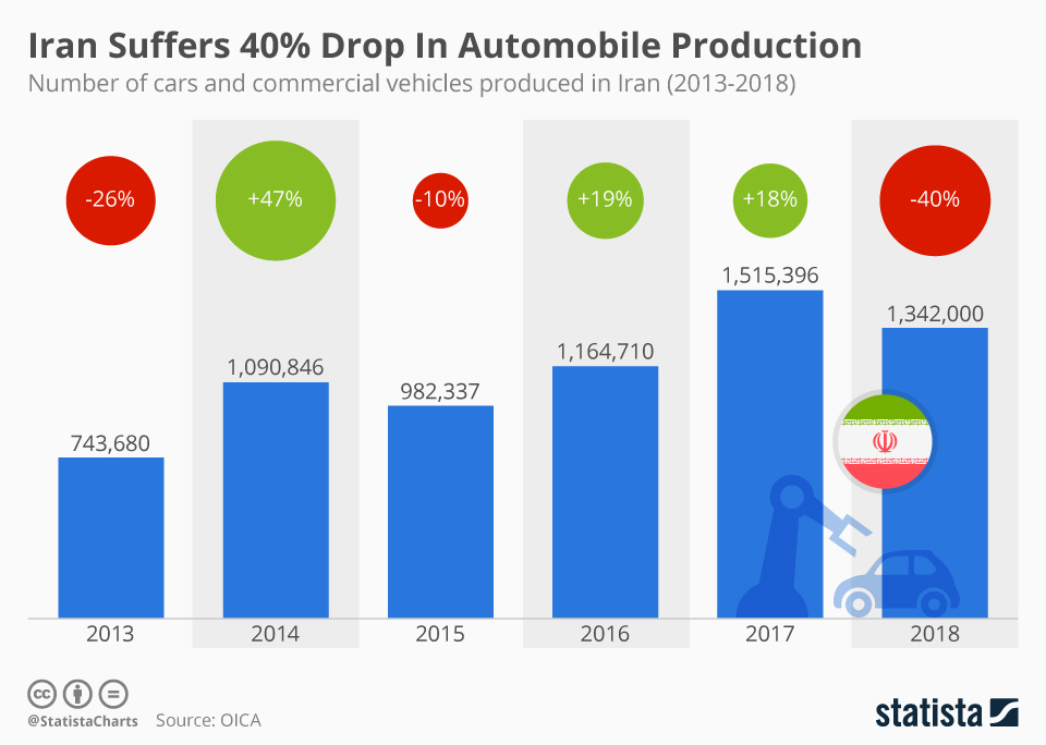 Infographic: Iran Suffers 40% Drop In Automobile Production  | Statista