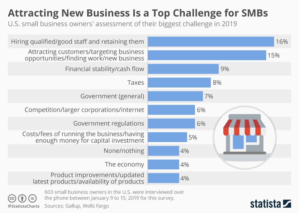 Infographic: Attracting New Business Is a Top Challenge for SMBs | Statista