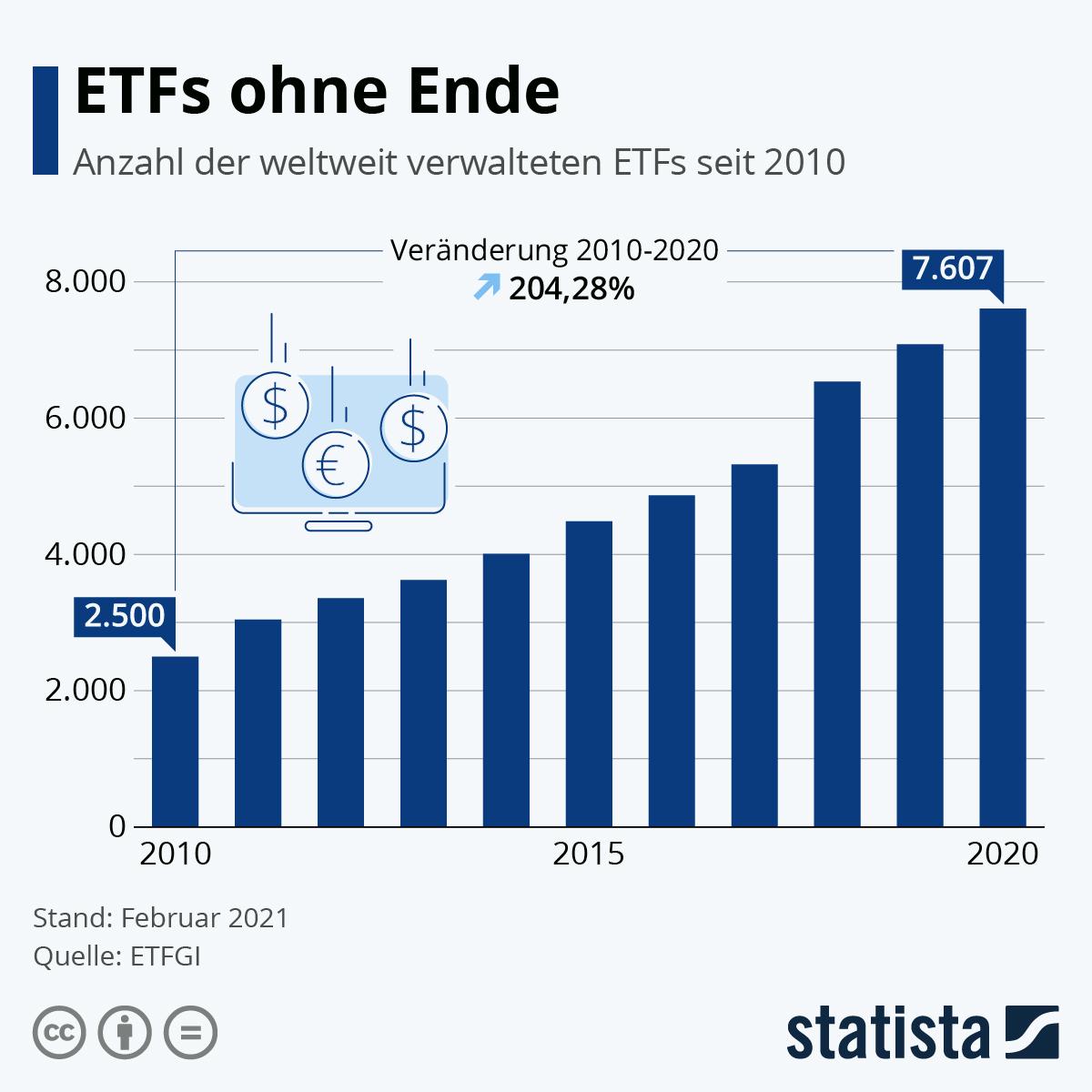 Infografik: ETFs ohne Ende | Statista