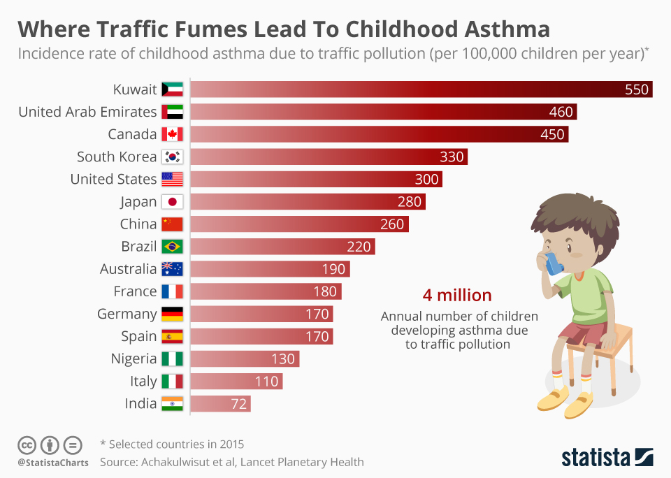 Infographic: Where Traffic Fumes Lead To Childhood Asthma | Statista