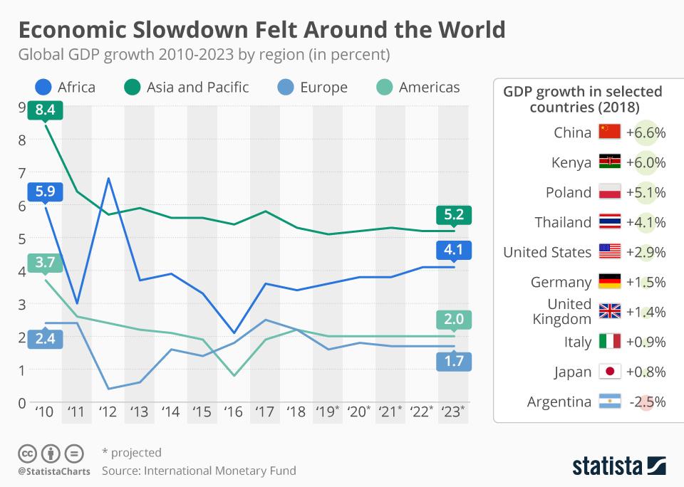 Infographic: Economic Slowdown Felt Around the World   Statista