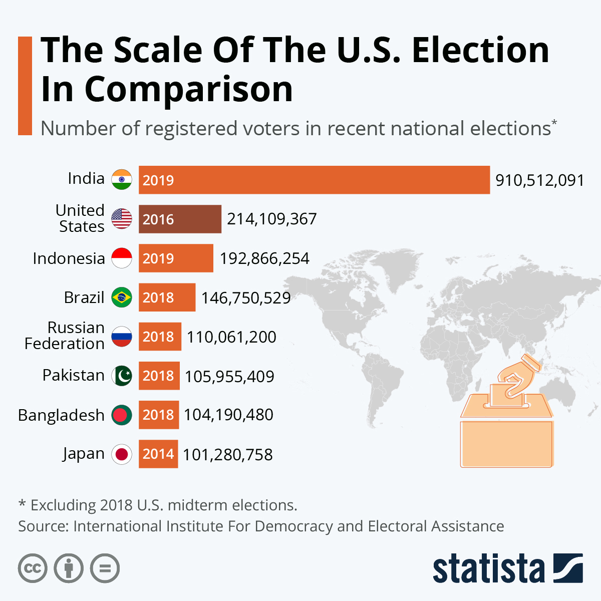 Infographic: The World's Biggest Elections  | Statista