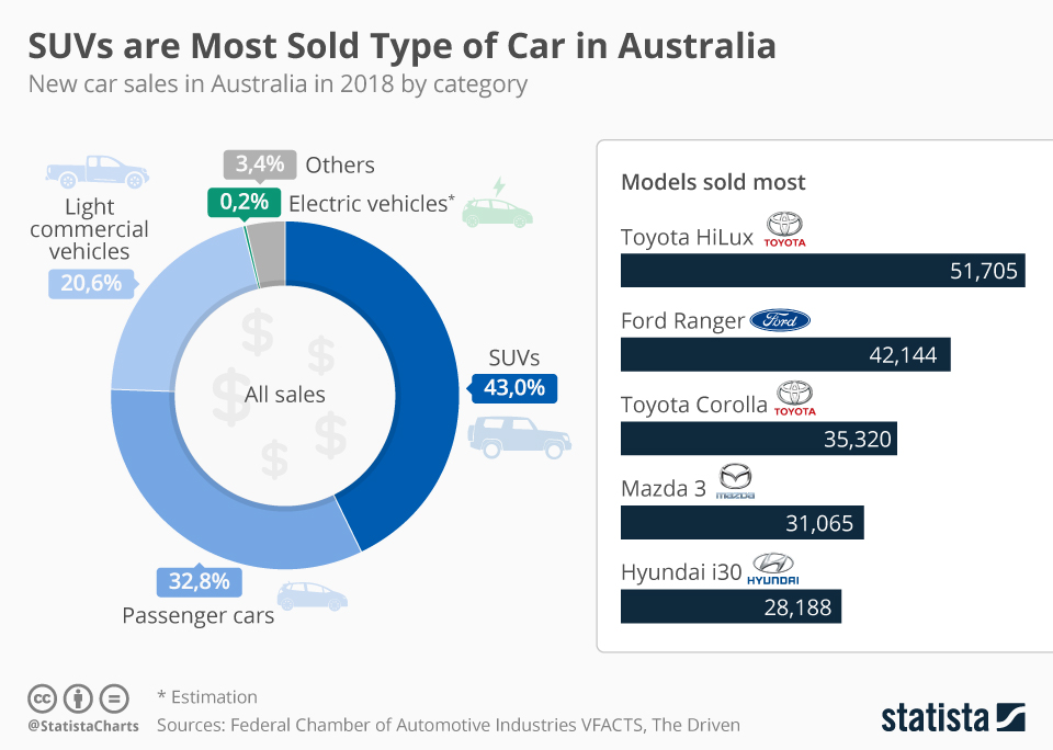 Infographic: SUVs are Best-Selling Type of Car in Australia | Statista