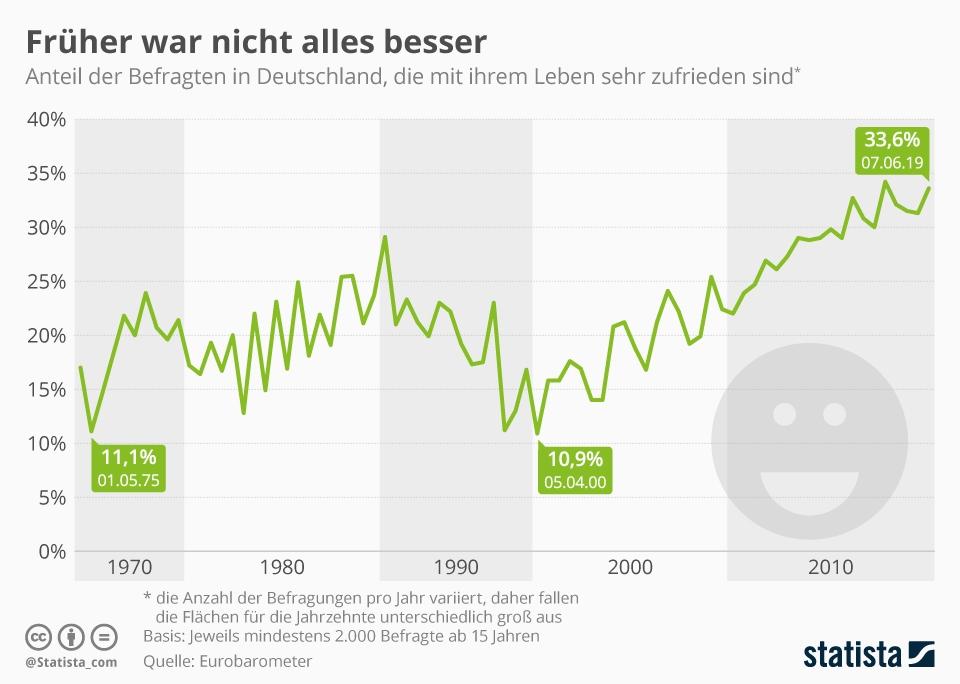 Infografik: Früher war nicht alles besser | Statista