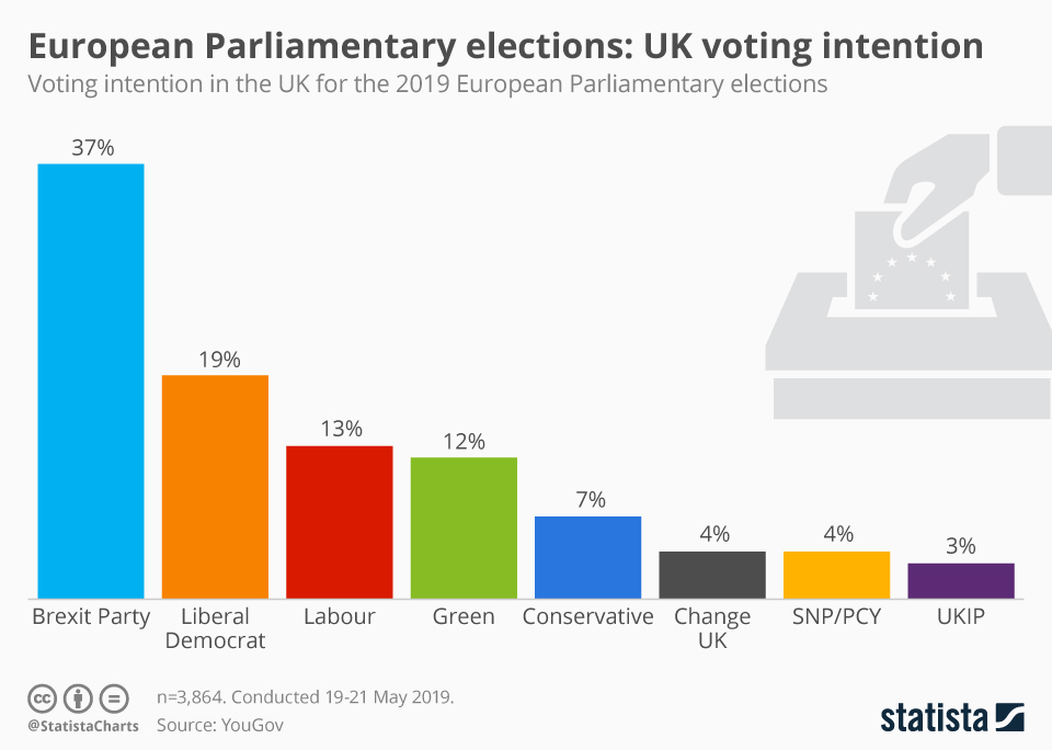 Infographic: European Parliamentary elections: UK voting intention | Statista