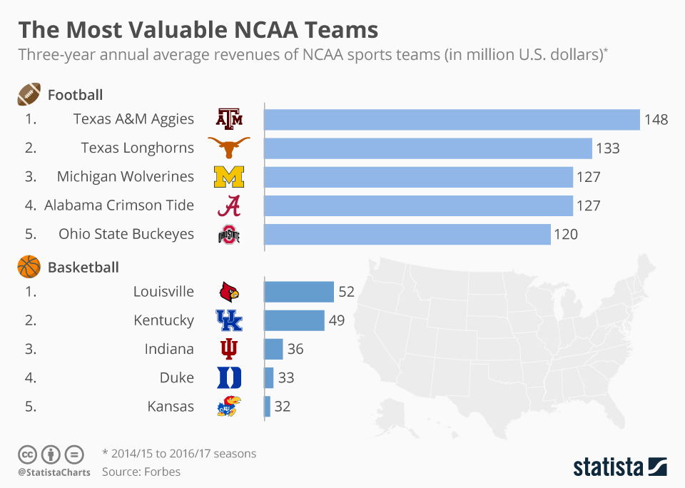 Infographic: The Most Valuable NCAA Teams | Statista