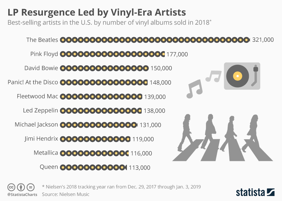 Infographic: LP Resurgence Led by Vinyl-Era Artists   Statista