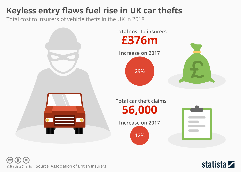 Infographic: Keyless entry flaws fuel rise in UK car thefts | Statista