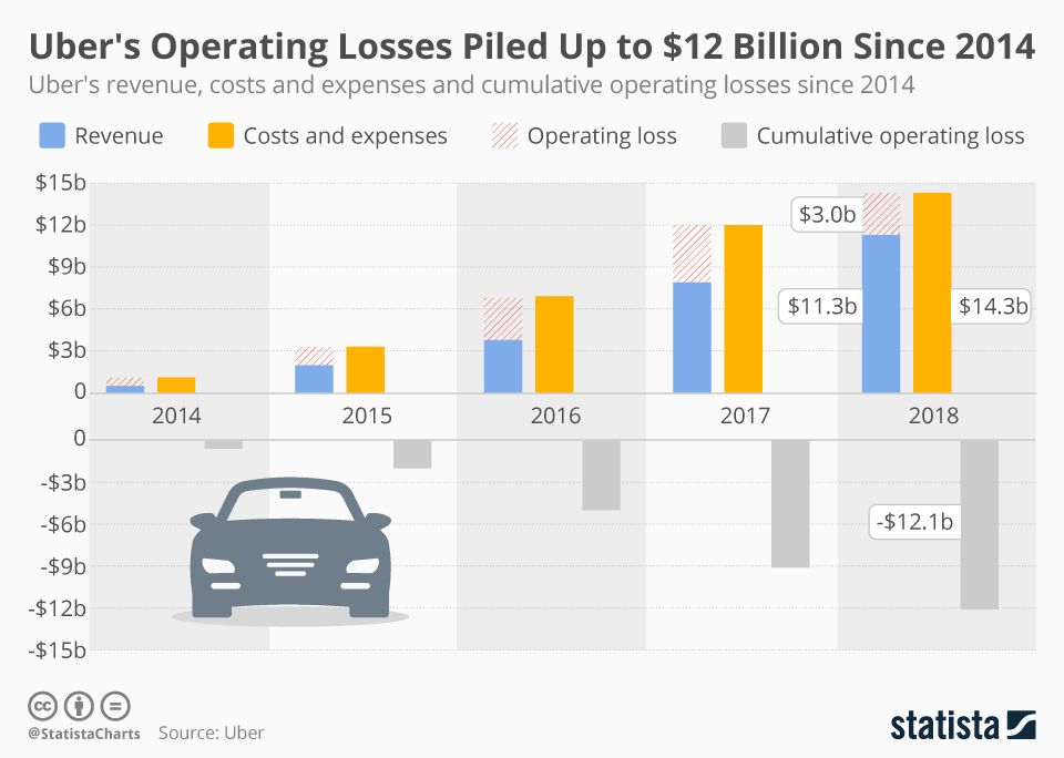 Infographic: Uber's Operating Losses Piled Up to $12 Billion Since 2014 | Statista