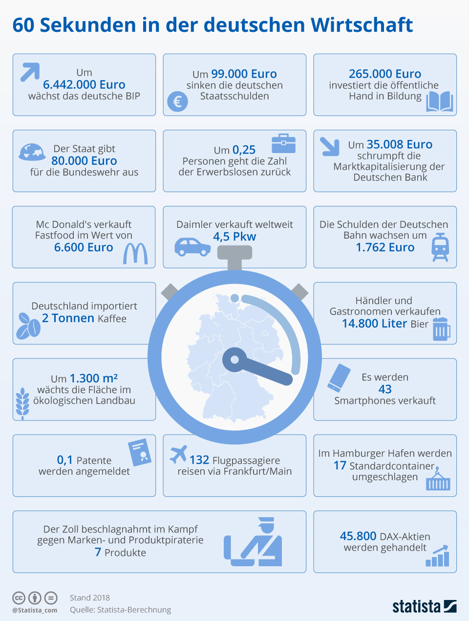 Infografik: 60 Sekunden in der deutschen Wirtschaft | Statista