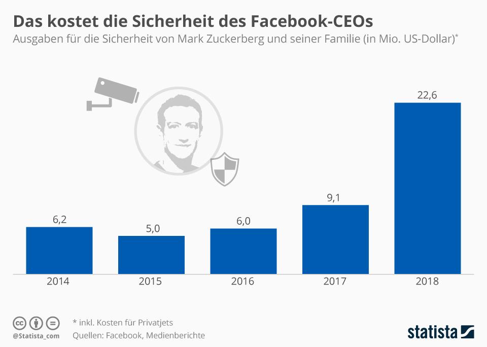 Infografik: Das kostet die Sicherheit des Facebook-CEOs   Statista