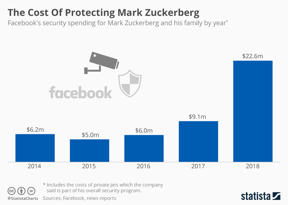 Infographic: The Cost Of Protecting Mark Zuckerberg    Statista