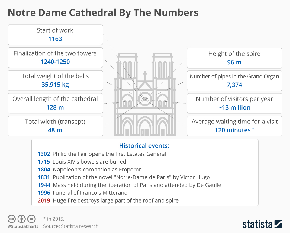 Infographic: Notre Dame Cathedral By The Numbers    Statista