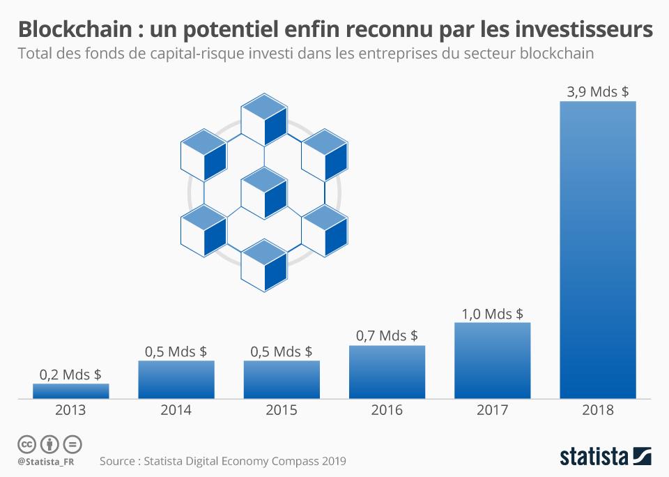 Infographie: Blockchain : un potentiel enfin reconnu par les investisseurs | Statista
