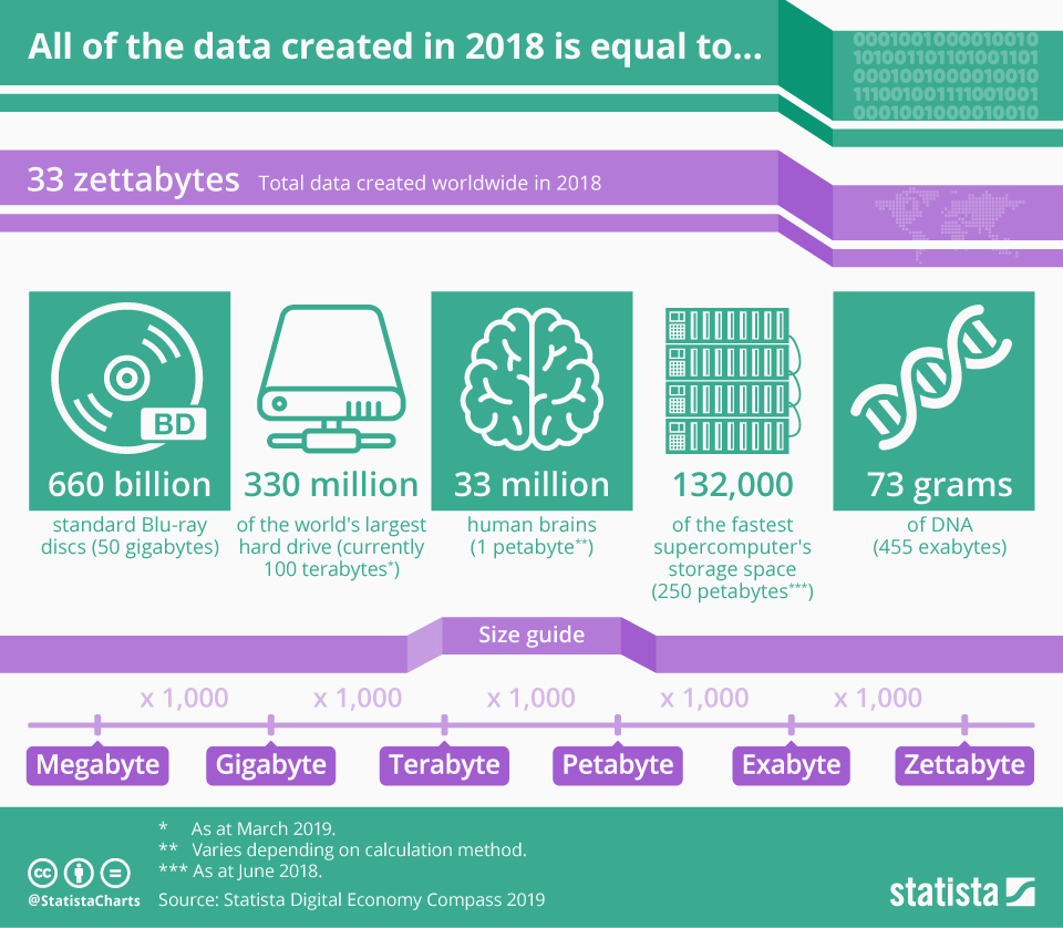 Infographic: All of the data created in 2018 is equal to…   Statista