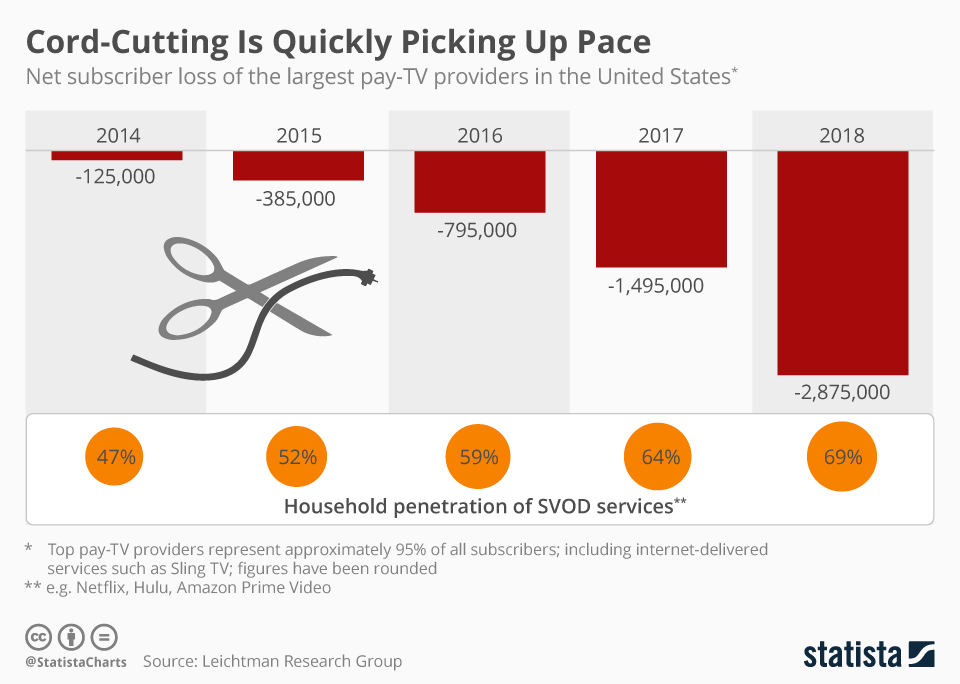 Infographic: Cord-Cutting Is Quickly Picking Up Pace | Statista