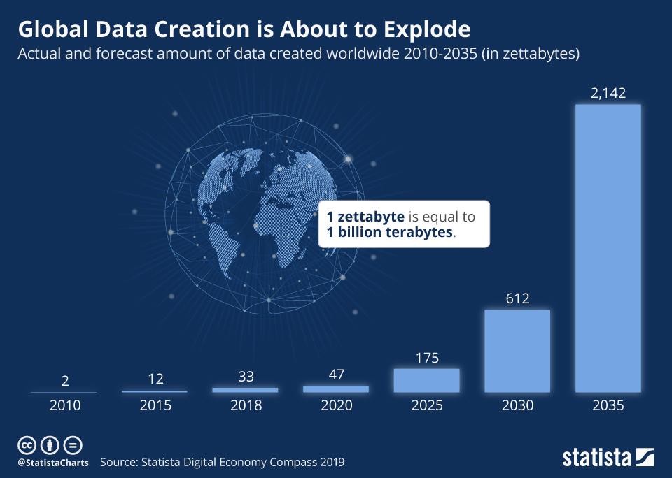 Infographic: Global Data Creation is About to Explode | Statista