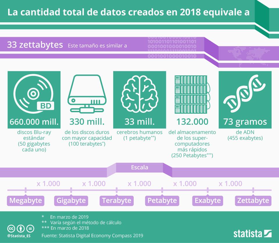 Infografía: ¿Cuántos datos fueron creados en 2018?  | Statista