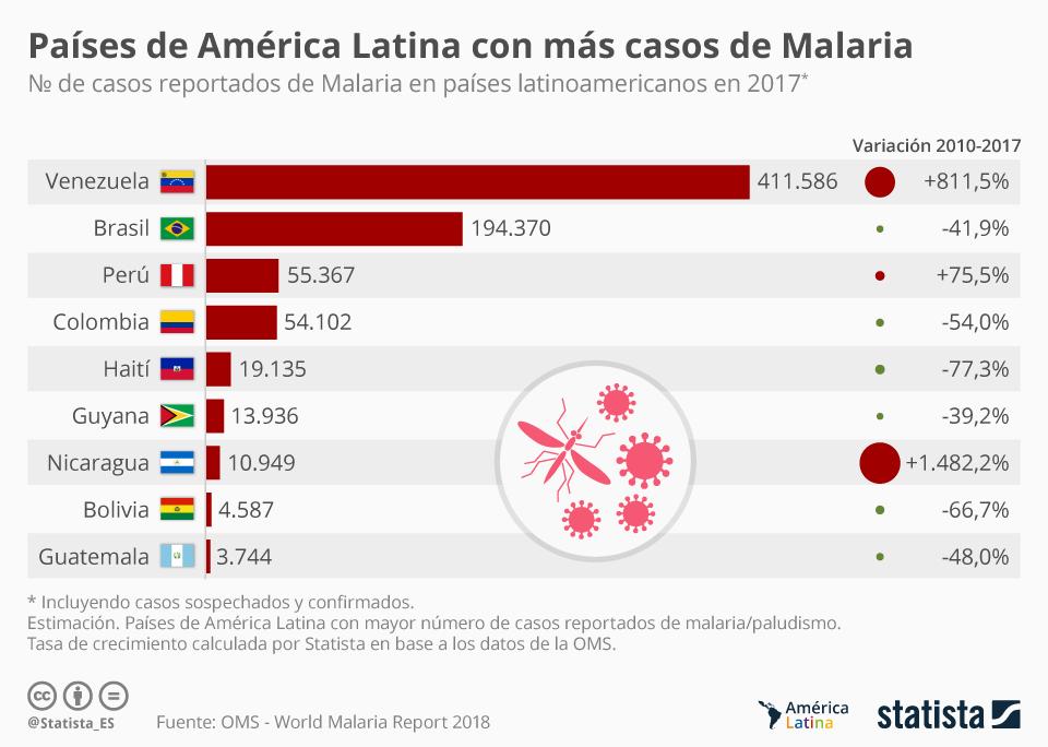 Infografía: Los países de América Latina con más casos de malaria | Statista