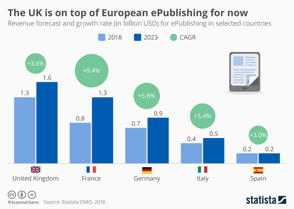 Infographic: The UK is on top of European ePublishing for now | Statista