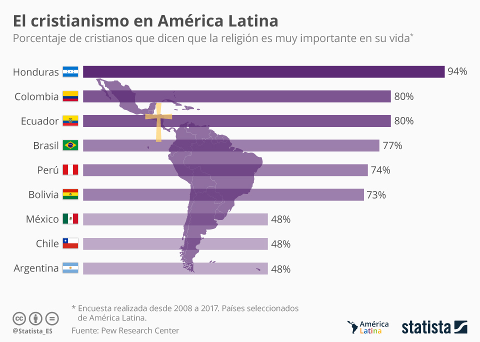 Infografía: Los cristianos más creyentes de América Latina | Statista